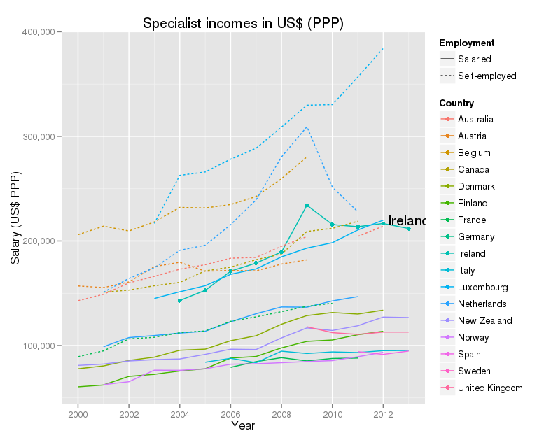 Specialist incomes in US$ PPPData from OECD