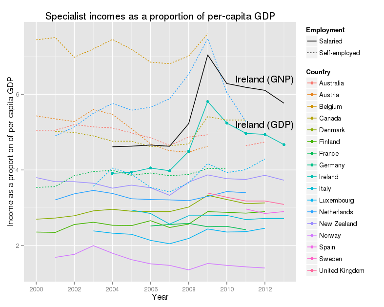 Specialist incomes as a proportion of per-capita GDP - Data from OECD - Data for Ireland as a proportion of GNP added using CSO figures.