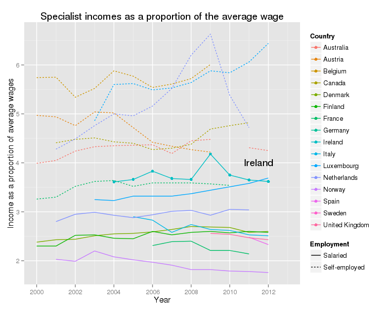 Specialist incomes as a proportio of avergae wages - Data from OECD