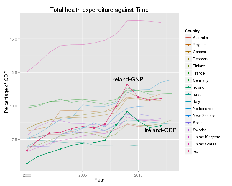 OECD data on total health care expenditure by year across a selection of countries