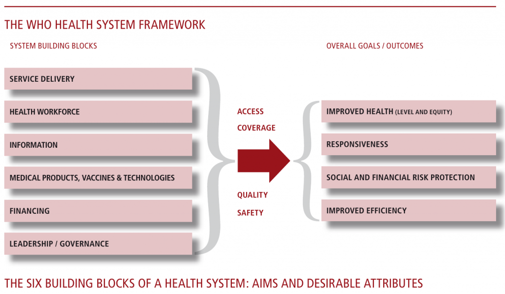 WHO Framework for Health systems
